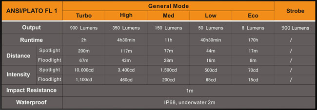 Fenix FD30 Focusable Flashlight Specs