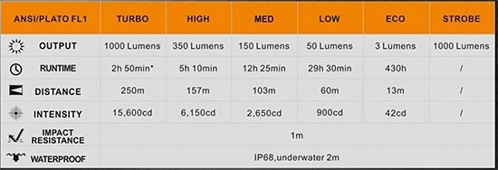 Fenix PD35 V2.0 Flashlight Specs