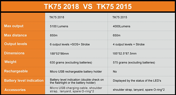 Fenix TK75 2018 vs TK75 2015
